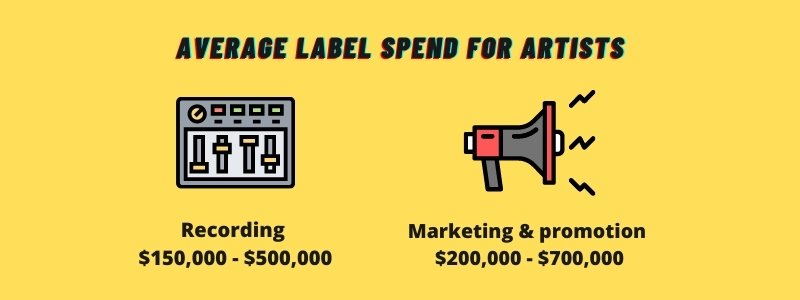 average record label spend